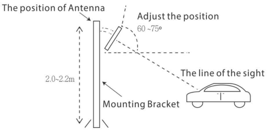 Монтаж UHF считывателя