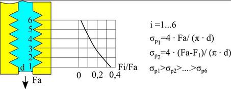Распределение нагрузки по виткам резьбы