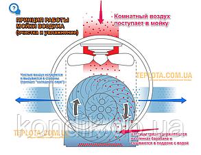 Мойка воздуха Neoclima MP-50, фото 2