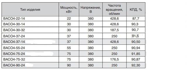 электродвигатель ВАСО4-55-24