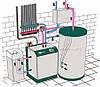 Обустройство систем отопления