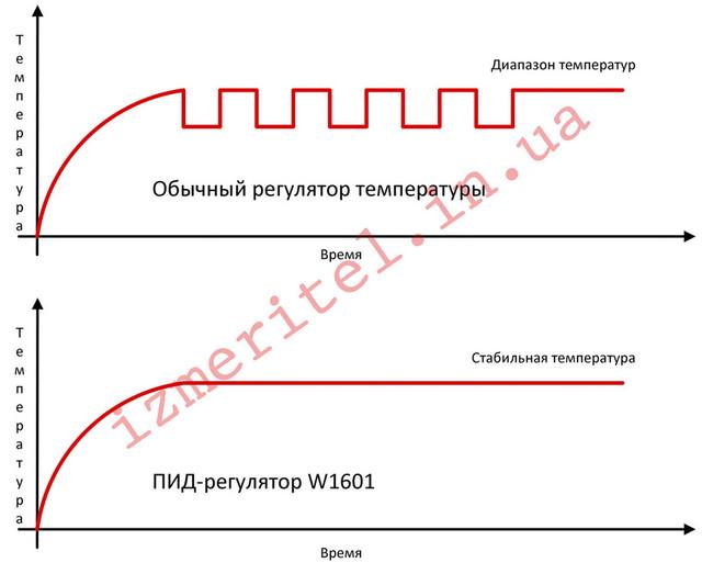 ПИД-регулятор W1601