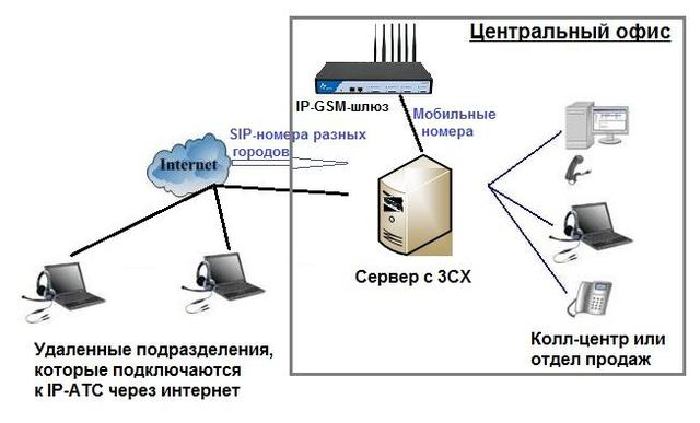 Схема организации телефонной связи на базе IP-АТС 3CX Phone System
