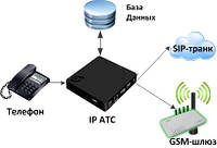 Рішення на базі IP-телефонії для Інтернет-магазинів (Сервер телефонії + IP GSM шлюз на 4SIM-карти), фото 1