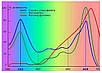 Светодиодный фитосветильник SL-010F 10W линейный (fito spectrum led) Код.58739, фото 5