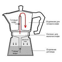 Вместительная гейзерная кофеварка 450мл 9 чашек Con Brio CB6409 Black. Хорошее качество. Купить. Код: КДН2906