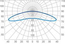 Кривые силы света уличных светодиодных светильников