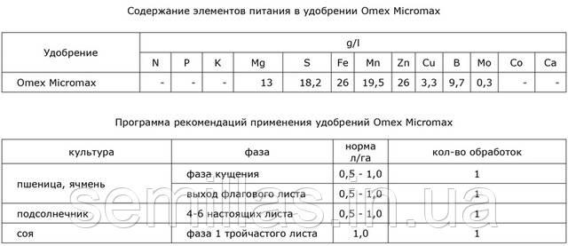 ОмексМикромакс содержание элементов питания