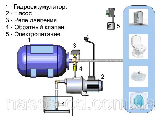 Важность гидроаккумулятора для системы водоснабжения и принцип работы