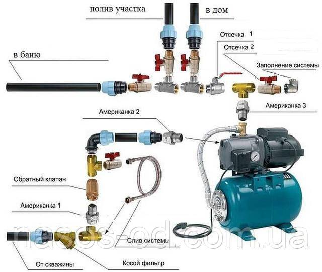 Как подключить насосную станцию гидрофор интернет-магазин Мир Насосов