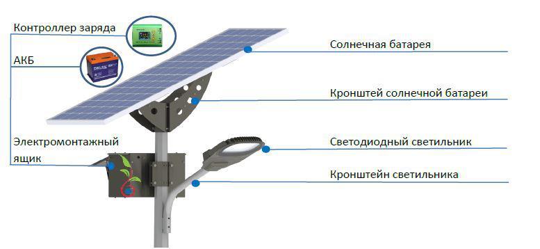 Комплект системы освещения на солнечных батареях