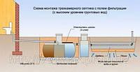 Системы канализации частного дома.