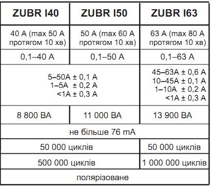 Технические данные реле тока ZUBR I25