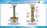 Стенд. Контрольно-измерительные приборы. Термометр. Уровнемер. (Рус.) 1,0х0,6. Пластик