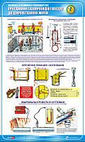 Стенд. Безпека у газовому господарстві. Приєднання газопроводів і вводів до діючих газових мереж. 0,6х1,0. Пла