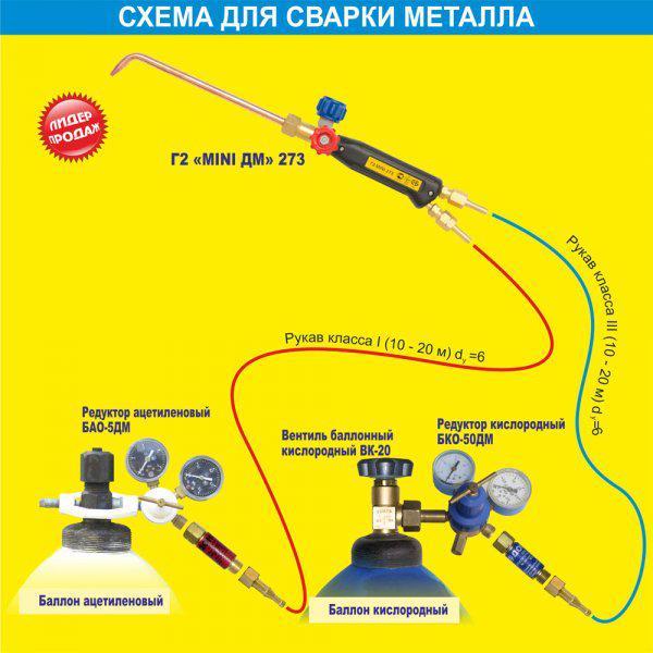 Комплект газосварщика ГЗУ пропановый