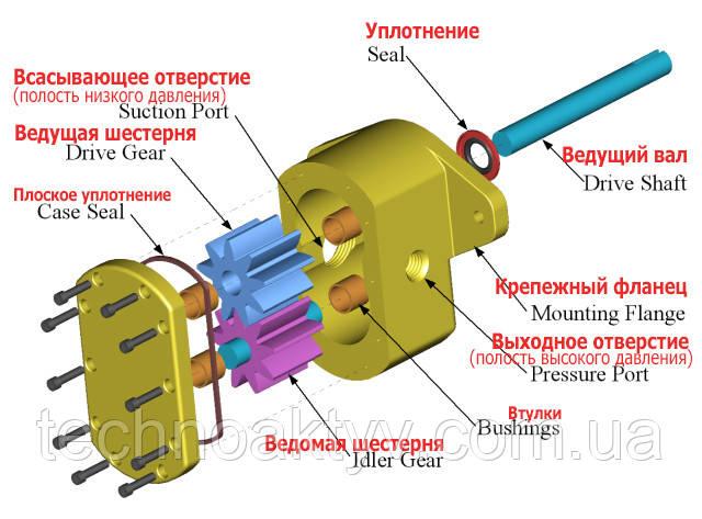 Рис. Шестерённый насос с внешним зацеплением:  Drive Gear — ведущая шестерня; Idler Gear — ведомая шестерня; Seal — уплотнение; Drive Shaft — ведущий вал; Pressure Port — выходное отверстие (полость высокого давления); Suction Port — всасывающее отверстие (полость низкого давления)