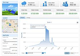 Приклад інтерфейсу моніторингу електростанції станом на 25.01.18