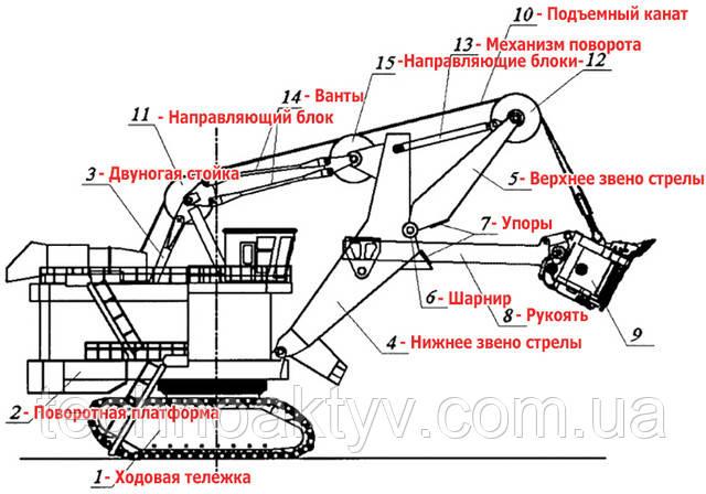 Карьерный экскаватор содержит ходовую тележку 1, на которой установлена поворотная платформа 2. На поворотной платформе 2 размещены, в том числе, двуногая стойка 3 и стрела, состоящая из двух звеньев - нижнего 4 и верхнего 5. Звенья стрелы 4 и 5 соединены шарниром 6. На звеньях стрелы 4 и 5 расположены упоры 7. На стреле расположена рукоять 8 с ковшом 9. Подъемный канат 10 запасован через направляющие блоки 11 и 12. Стрела снабжена механизмом поворота 13 верхнего звена 5 относительно нижнего 4. Нижнее звено стрелы 4 связано вантами 14 с двуногой стойкой 3. На нижнем звене стрелы 4 установлен дополнительный направляющий блок 15.