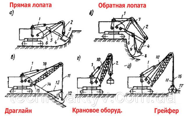 Основные виды сменного рабочего оборудования строительных экскаваторов с механическим приводом: а — прямая лопата; б — обратная лопата; в —драглайн; г —крановое оборудование; д — грейфер; 1 — стреловой полиспаст; 2, 11 — подъемный полиспаст; 3, 8 — ковши прямой и обратной лопат; 4 — рукоять; 5 — седловой подшипник; 6, 10 — стрела; 7 —стойка; 9 — тяговый полиспаст; 12 — ковш Драглайна; 13 — разгрузочный канат; 14 — тяговый канат; 15 — направляющая обойма блоков; 16 — замыкающий канат; 17 — ковш грейфера