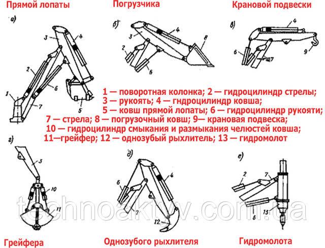 Схемы рабочего оборудования одноковшового экскаватора: а — пряной лопаты; б — погрузчика; в — крановой подвески; г — грейфера; д — однозубого рыхлителя; е — гидромолота; 1 — поворотная колонка; 2 — гидроцилиндр стрелы; 3 — рукоять; 4 — гндроцилиндр ковша; 5 — ковш прямой лопаты; 6 — гидроцилиндр рукояти; 7 — стрела; 8 — погрузочный ковш; 9— крановая подвеска; 10 — гидроцилиндр смыкания в размыкания челюстей ковша; 11—грейфер; 12 — однозубый рыхлитель; 13 — гидромолот