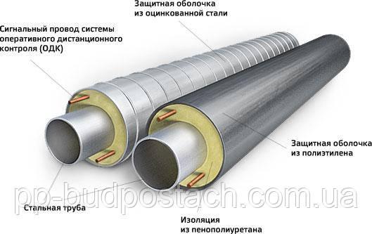 Ізоляція трубопроводів