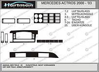 Накладки на панель MB ACTROS 2000-2003