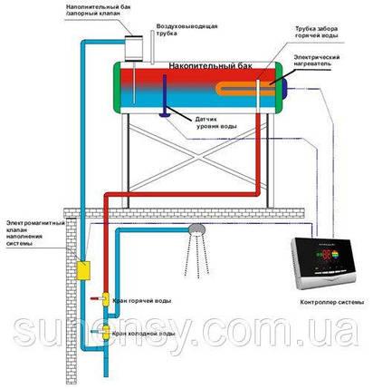 Солнечный коллектор термосифонный Altek SD-T2-30, фото 2