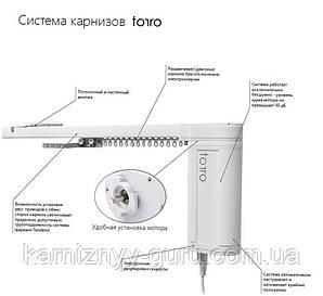 Электрокарниз Torro Польша усиленный до 90 кг