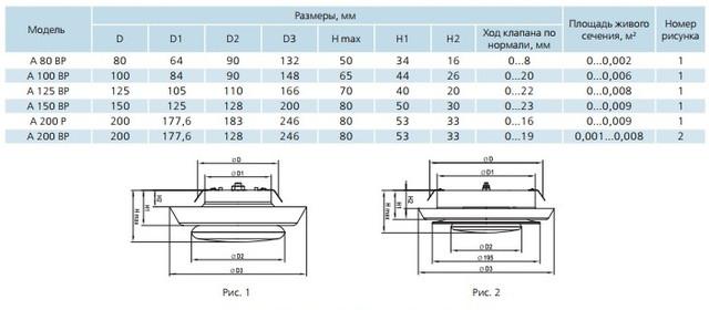 Размеры пластиковых анемостатов ВР