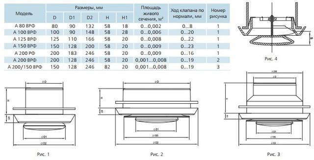 Размеры пластиковых анемостатов ВРФ