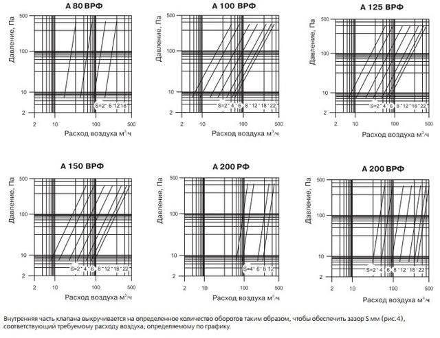 Технические характеристики анемостатов Вентс А ВРФ