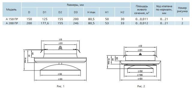 Размеры пластиковых анемостатов ПР