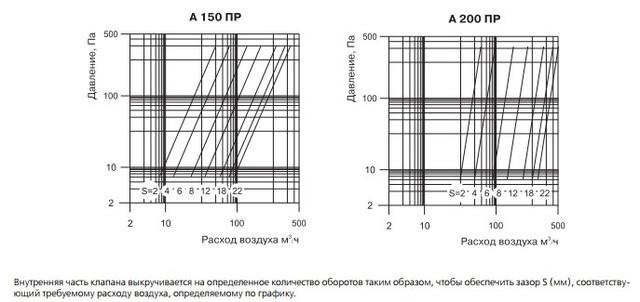 Технические характеристики анемостатов Вентс А ПР