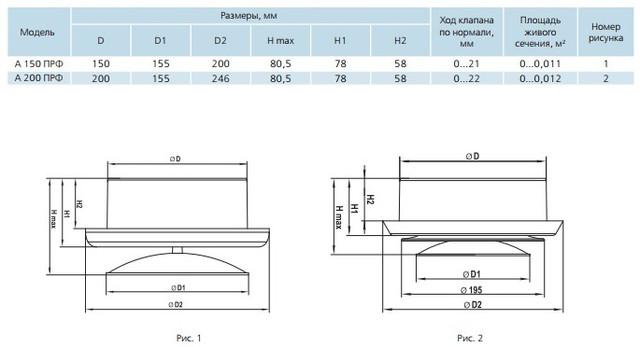 Размеры пластиковых анемостатов ПРФ