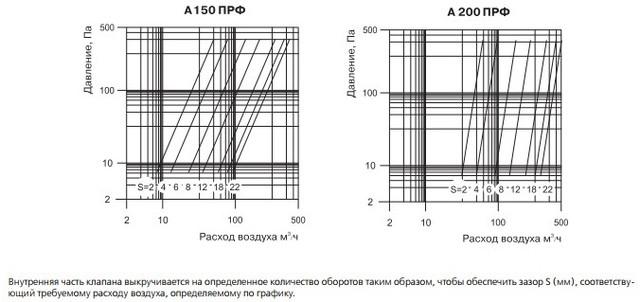 Технические характеристики анемостатов Вентс А ПРФ