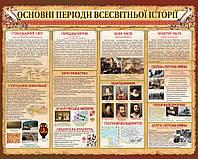 Основные периоды всемирной истории