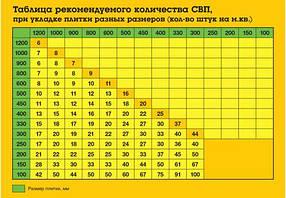 СВП система выравнивания плитки, Зажимы (основы) СВП noVa 1мм (500 шт), фото 3