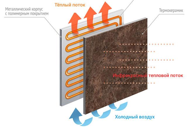 Керамический обогреватель Теплокерамик