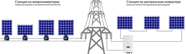 солнечная элекростанция с оптимизаторами мощности микроинверторами