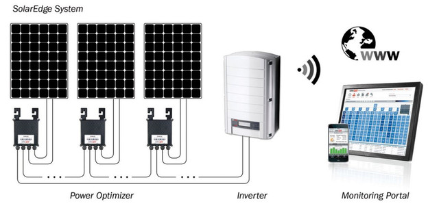 микроинверторы solaredge и Tigo