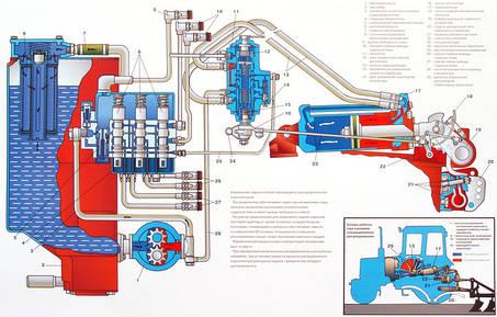 Эксплуатация гидравлических систем спецтехники