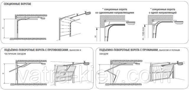 Монтаж автоматики секционных ворот CAME V6000