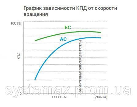 График КПД VTS Vulcano VR1