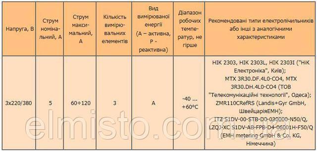 Трифазні багатотарифні електролічильники Полтаваобленерго_elmisto