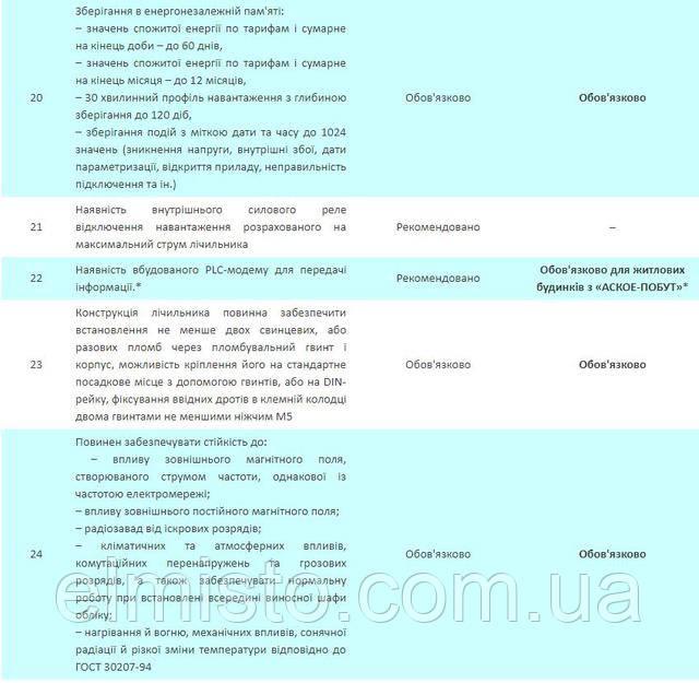електролічильники, які внесені до Державного реєстру засобів вимірювальної техніки elmisto