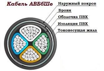 Силовой бронированный кабель АВбБШв