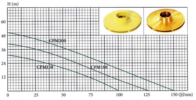 Бытовая насосная станция Euroaqua CPM 158 характеристики