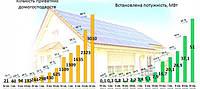 2017 р.- фізичними особами встановлено сонячних електростанцій вдвічі більше,ніж у 2016 році