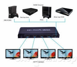 HDMI splitter 1x4   dc